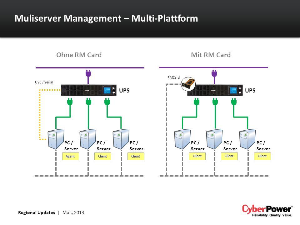 Muliserver Management – Multi-Plattform