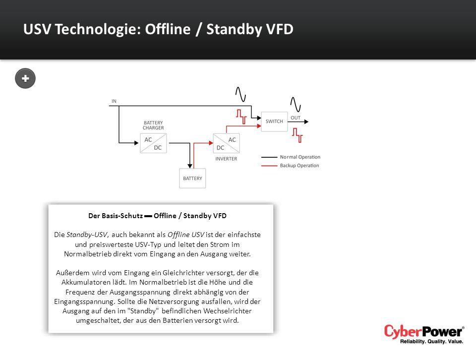 Der Basis-Schutz ▬ Offline / Standby VFD