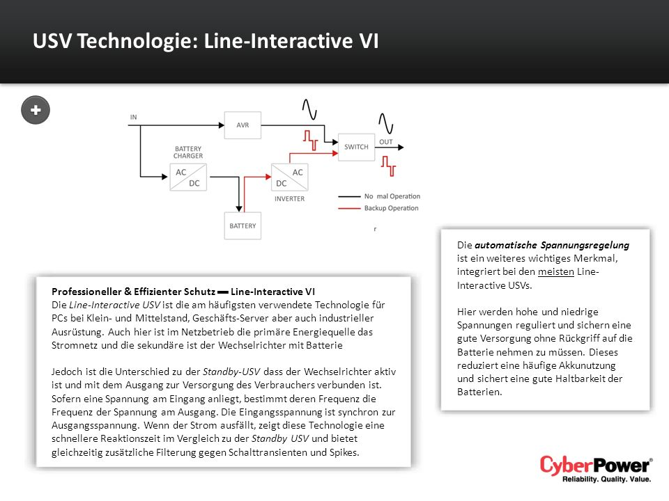 USV Technologie: Line-Interactive VI