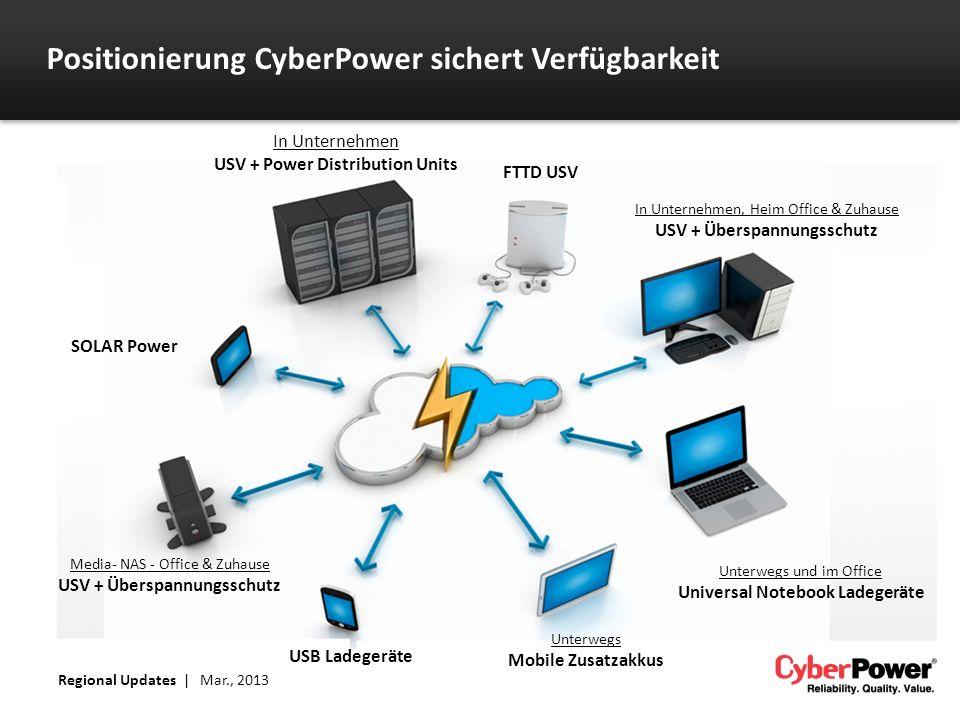 Positionierung CyberPower sichert Verfügbarkeit