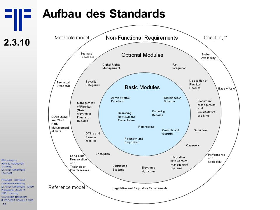 Aufbau des Standards 2.3.10 BBK Kolloqium Records Management & MoReq2