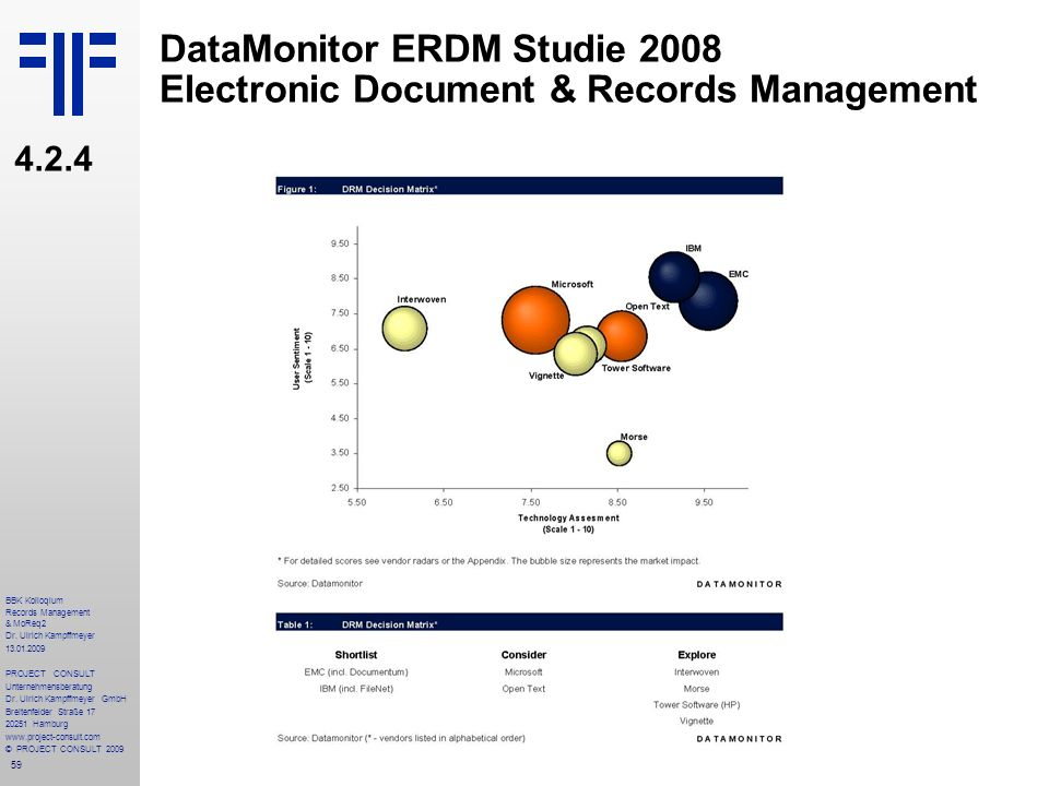 DataMonitor ERDM Studie 2008 Electronic Document & Records Management