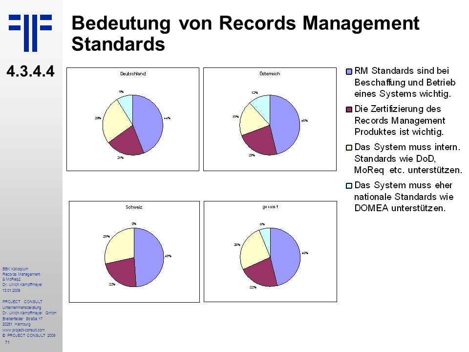 Bedeutung von Records Management Standards