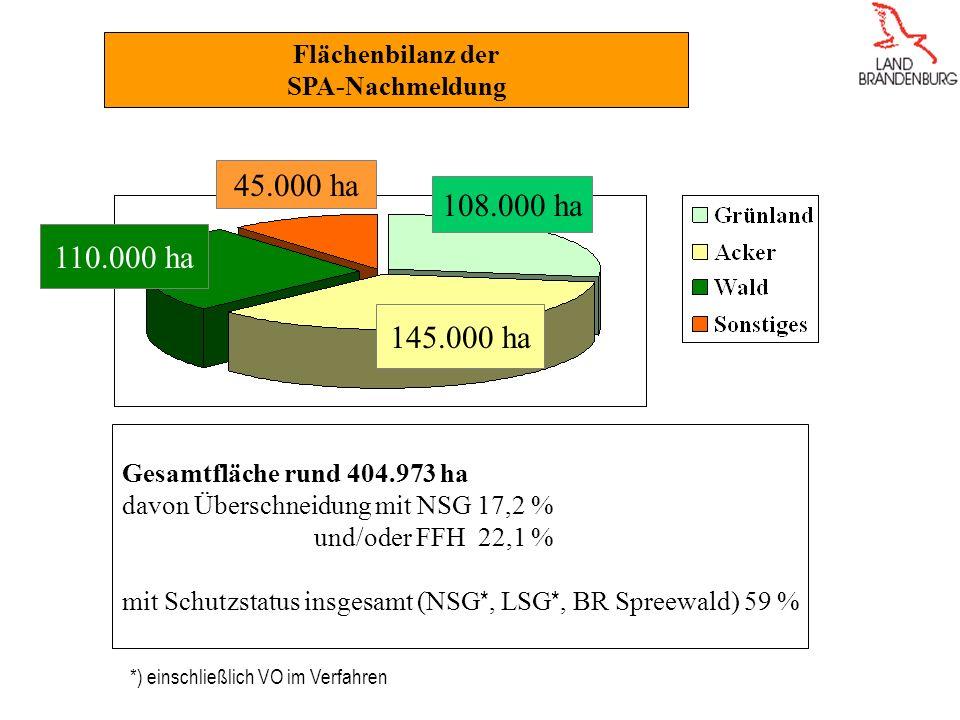 45.000 ha 108.000 ha 110.000 ha 145.000 ha Flächenbilanz der