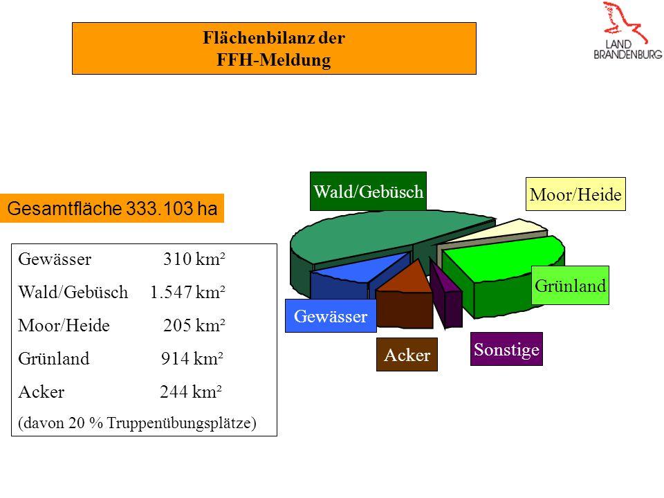 Flächenbilanz der FFH-Meldung