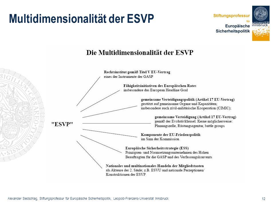 Multidimensionalität der ESVP