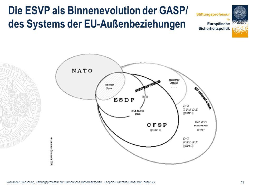 Die ESVP als Binnenevolution der GASP/ des Systems der EU-Außenbeziehungen