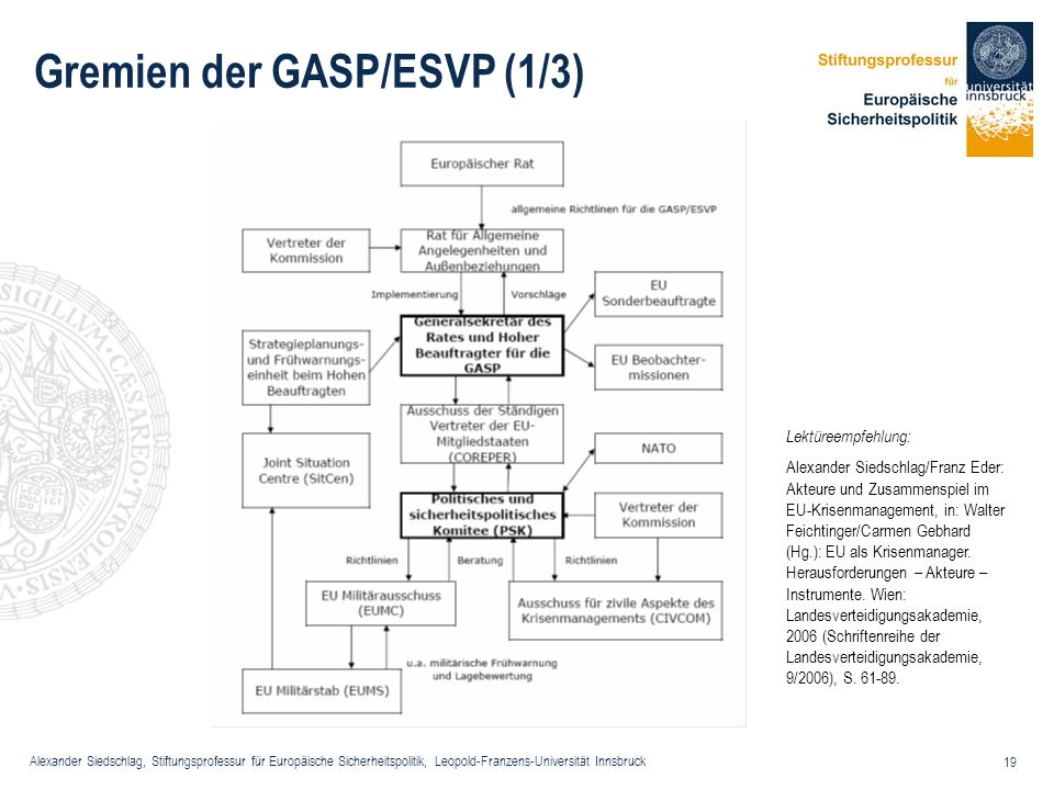 Gremien der GASP/ESVP (1/3)