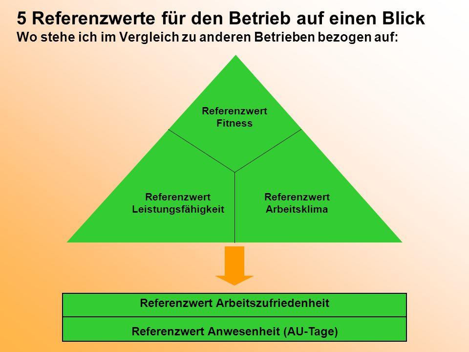 Referenzwert Arbeitszufriedenheit Referenzwert Anwesenheit (AU-Tage)