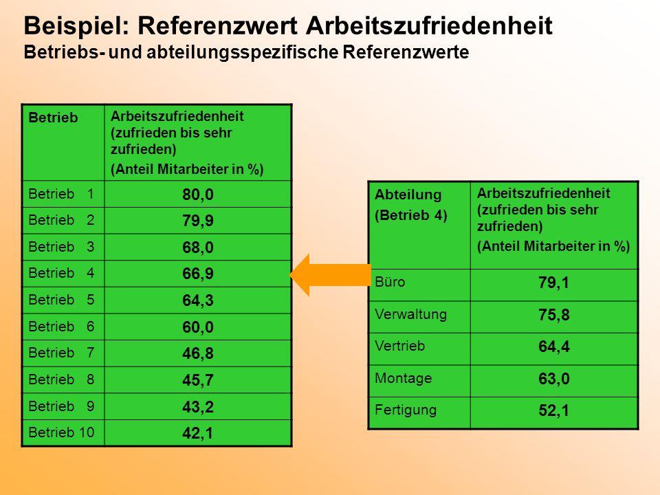 Beispiel: Referenzwert Arbeitszufriedenheit Betriebs- und abteilungsspezifische Referenzwerte