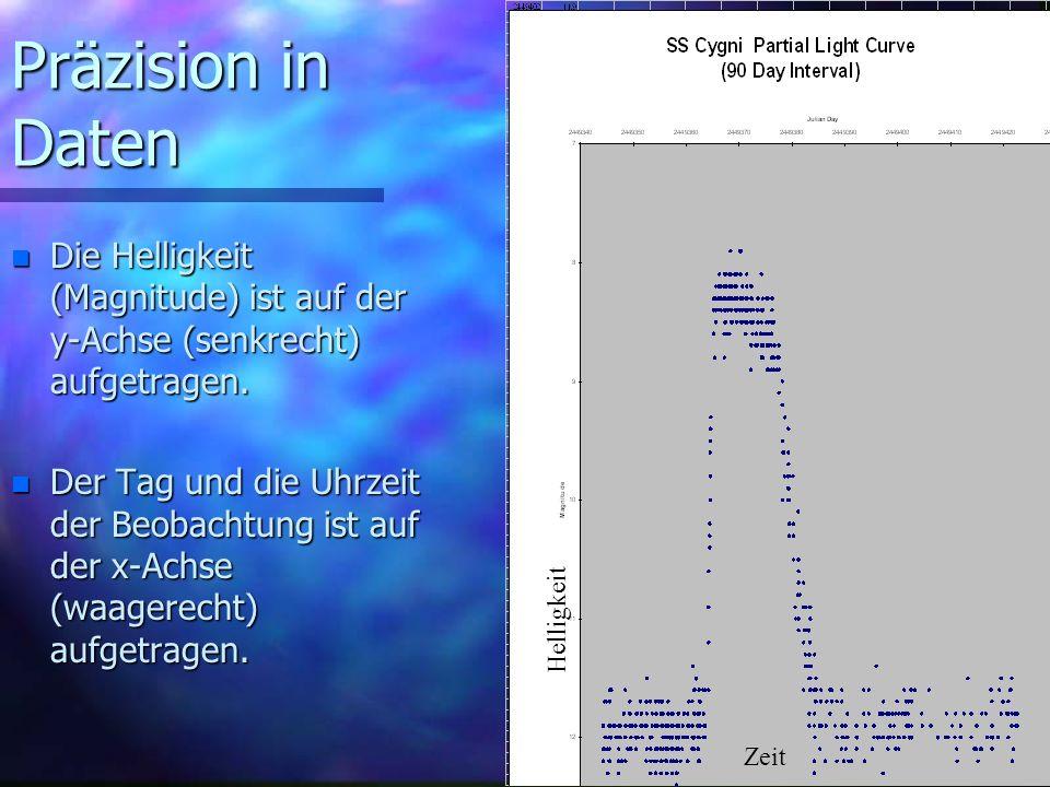 Präzision in Daten Die Helligkeit (Magnitude) ist auf der y-Achse (senkrecht) aufgetragen.