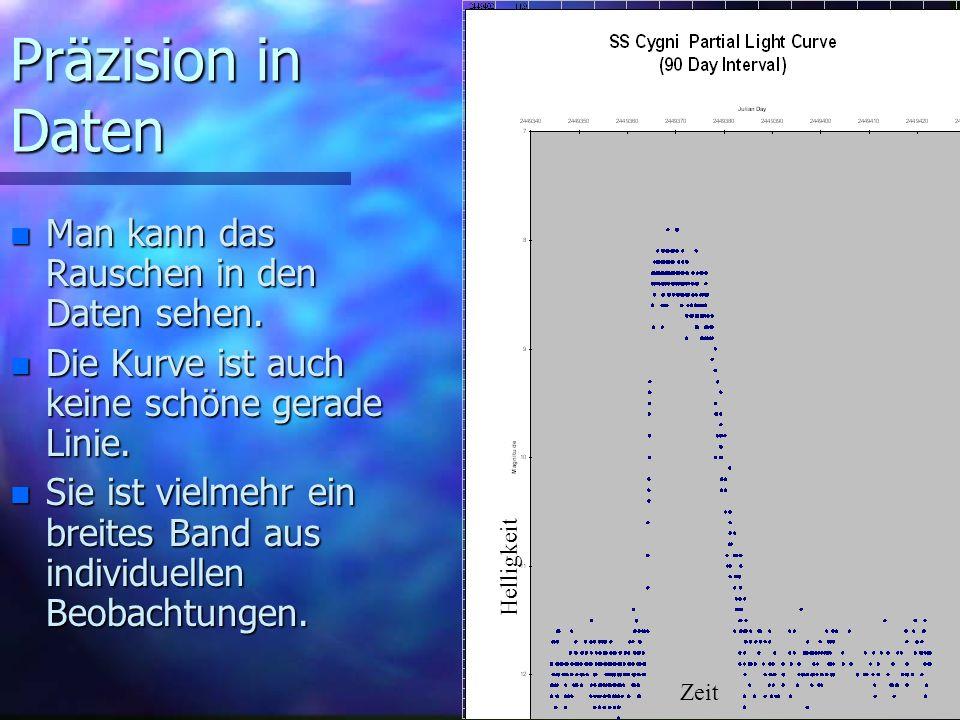 Präzision in Daten Man kann das Rauschen in den Daten sehen.