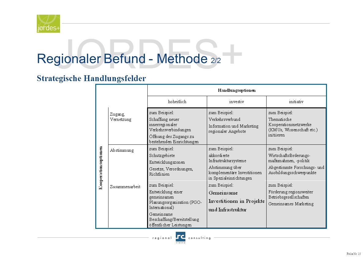 Regionaler Befund - Methode 2/2