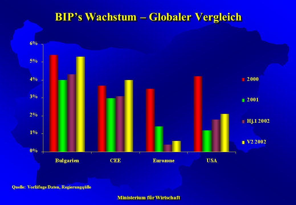 BIP's Wachstum – Globaler Vergleich