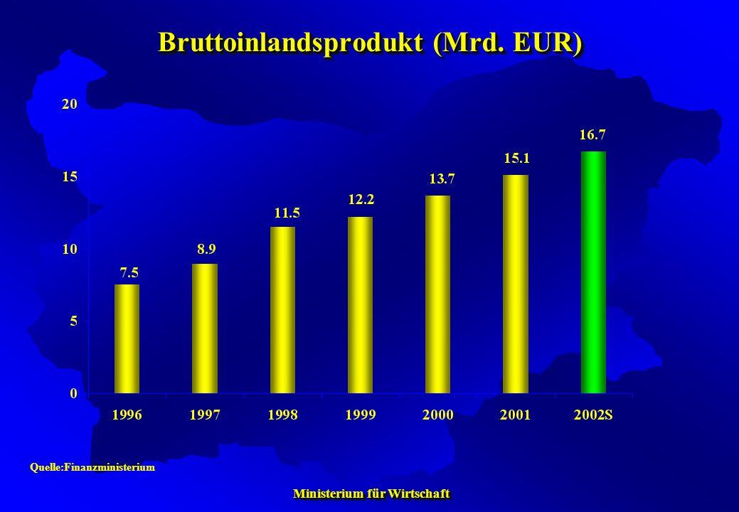 Bruttoinlandsprodukt (Mrd. EUR)