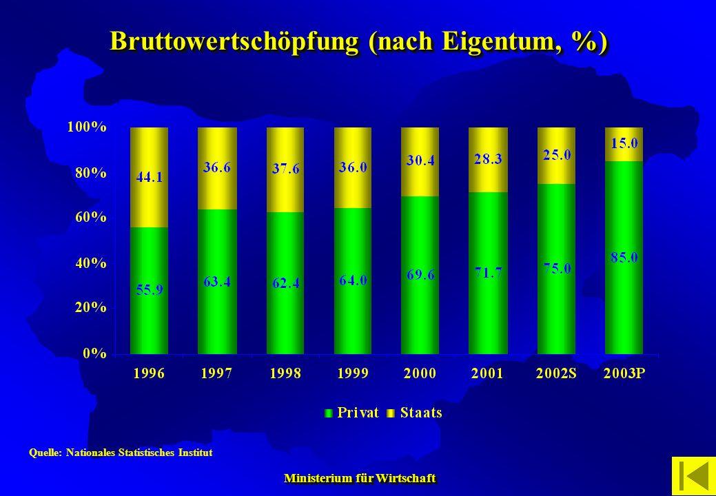 Bruttowertschöpfung (nach Eigentum, %)