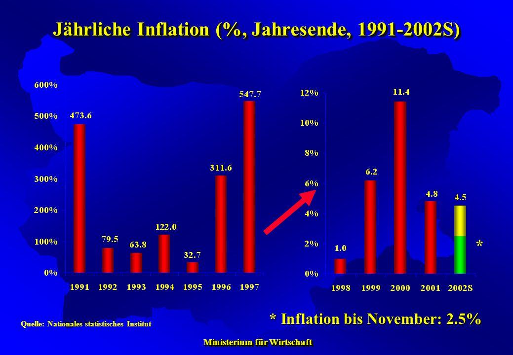 Jährliche Inflation (%, Jahresende, 1991-2002S)