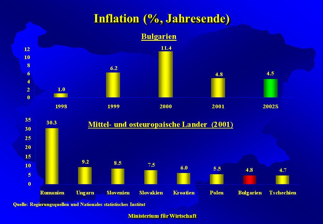 Inflation (%, Jahresende)