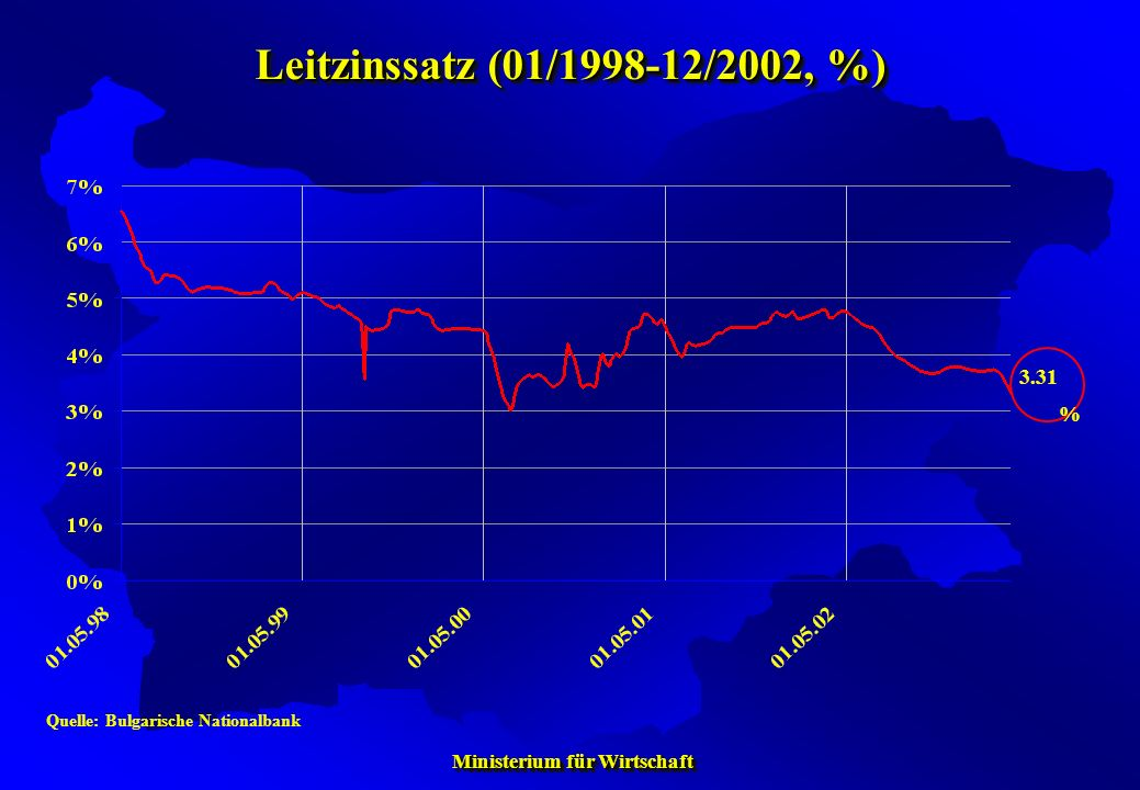 Leitzinssatz (01/1998-12/2002, %) 3.31% Quelle: Bulgarische Nationalbank