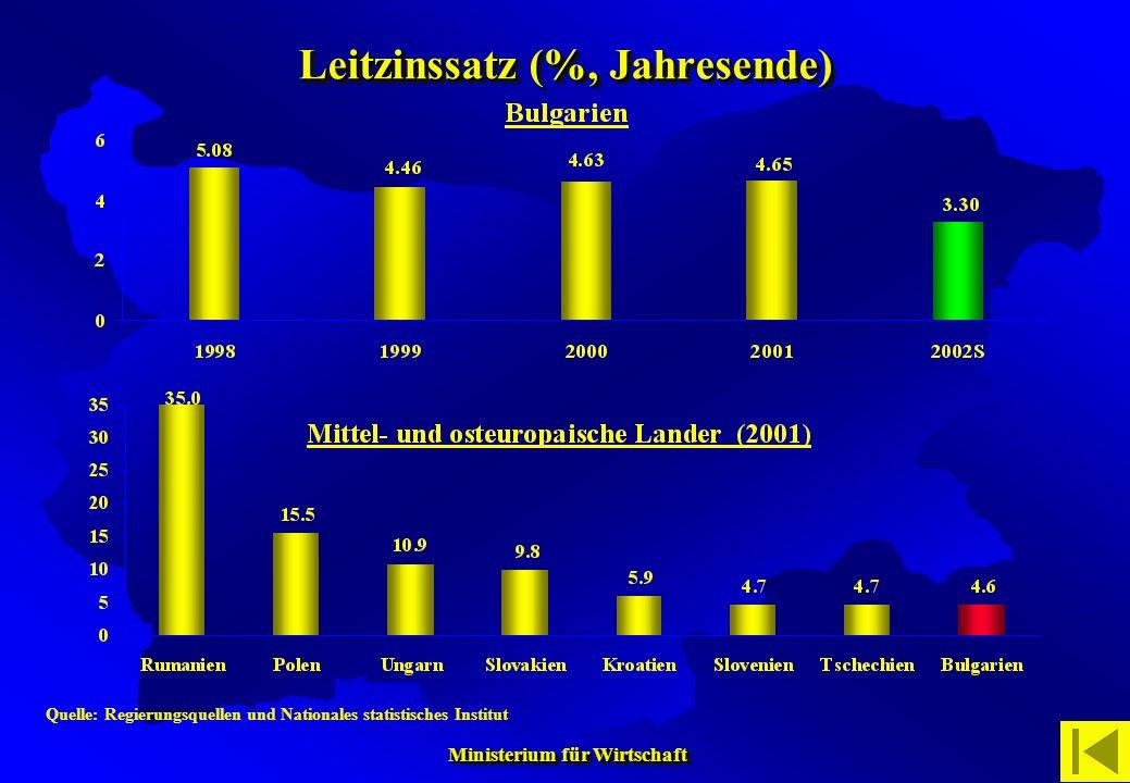 Leitzinssatz (%, Jahresende)