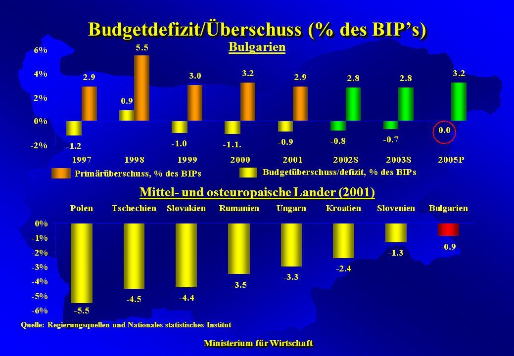 Budgetdefizit/Überschuss (% des BIP's)