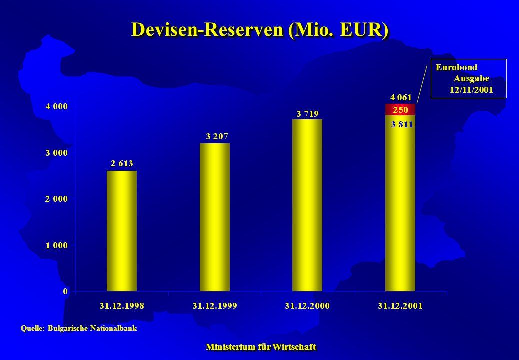 Devisen-Reserven (Mio. EUR)