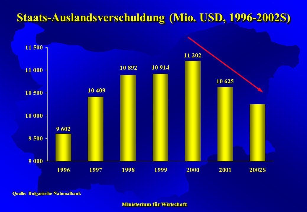 Staats-Auslandsverschuldung (Mio. USD, 1996-2002S)