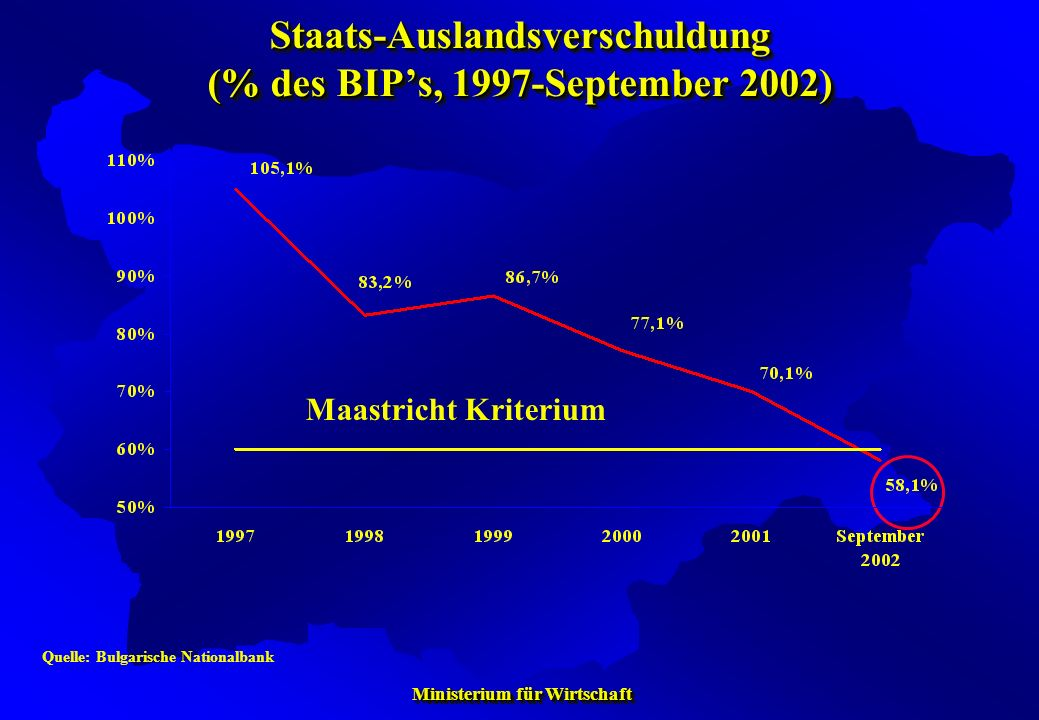 Staats-Auslandsverschuldung (% des BIP's, 1997-September 2002)