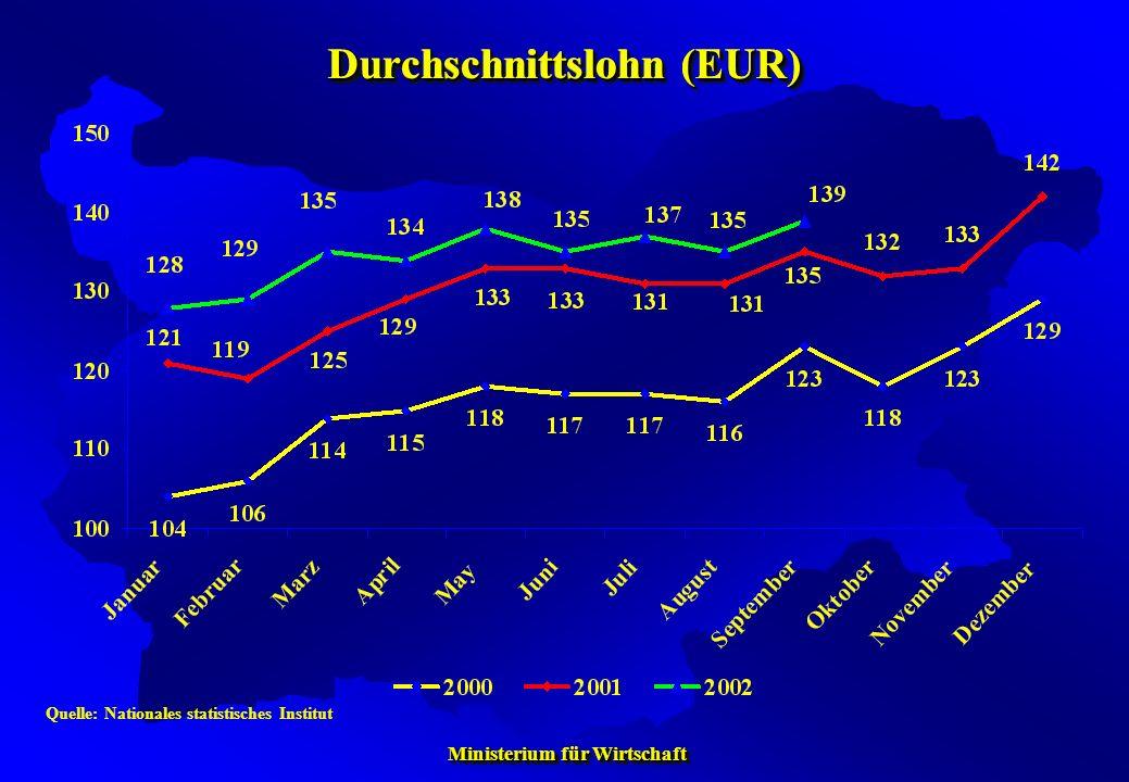 Durchschnittslohn (EUR)