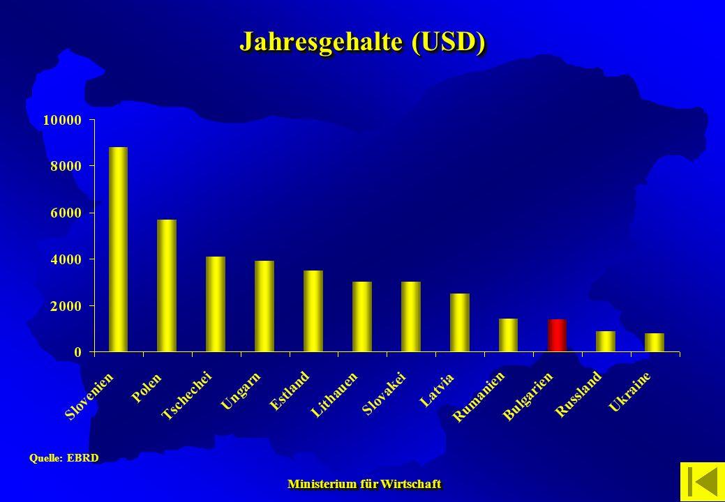 Jahresgehalte (USD) Quelle: EBRD