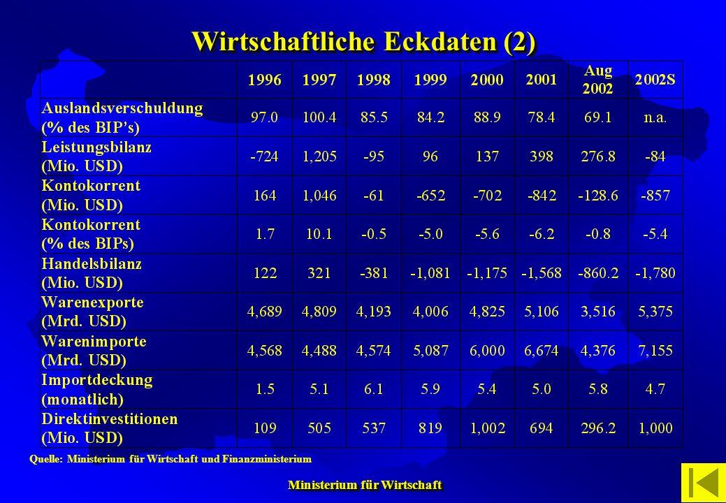 Wirtschaftliche Eckdaten (2)