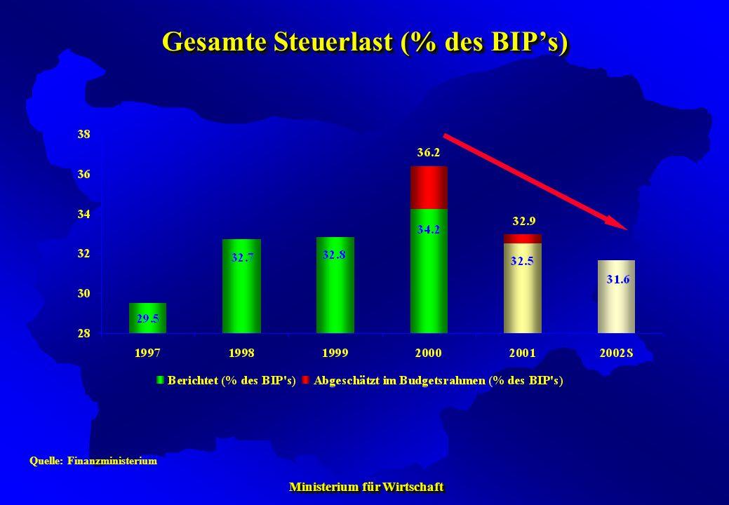 Gesamte Steuerlast (% des BIP's)