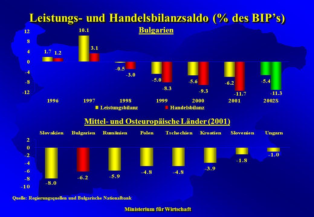 Leistungs- und Handelsbilanzsaldo (% des BIP's)