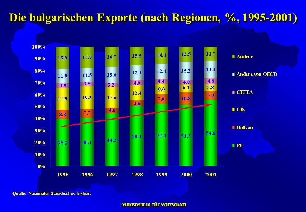 Die bulgarischen Exporte (nach Regionen, %, 1995-2001)