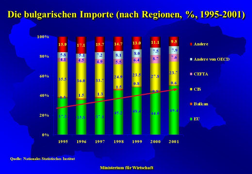 Die bulgarischen Importe (nach Regionen, %, 1995-2001)