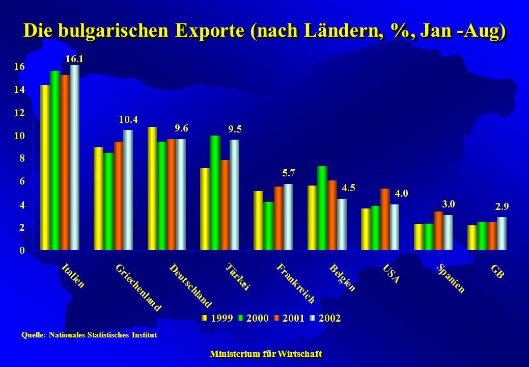 Die bulgarischen Exporte (nach Ländern, %, Jan -Aug)