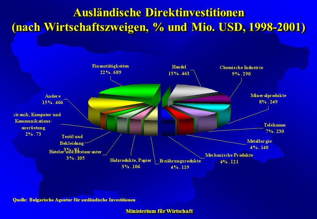 Ausländische Direktinvestitionen (nach Wirtschaftszweigen, % und Mio