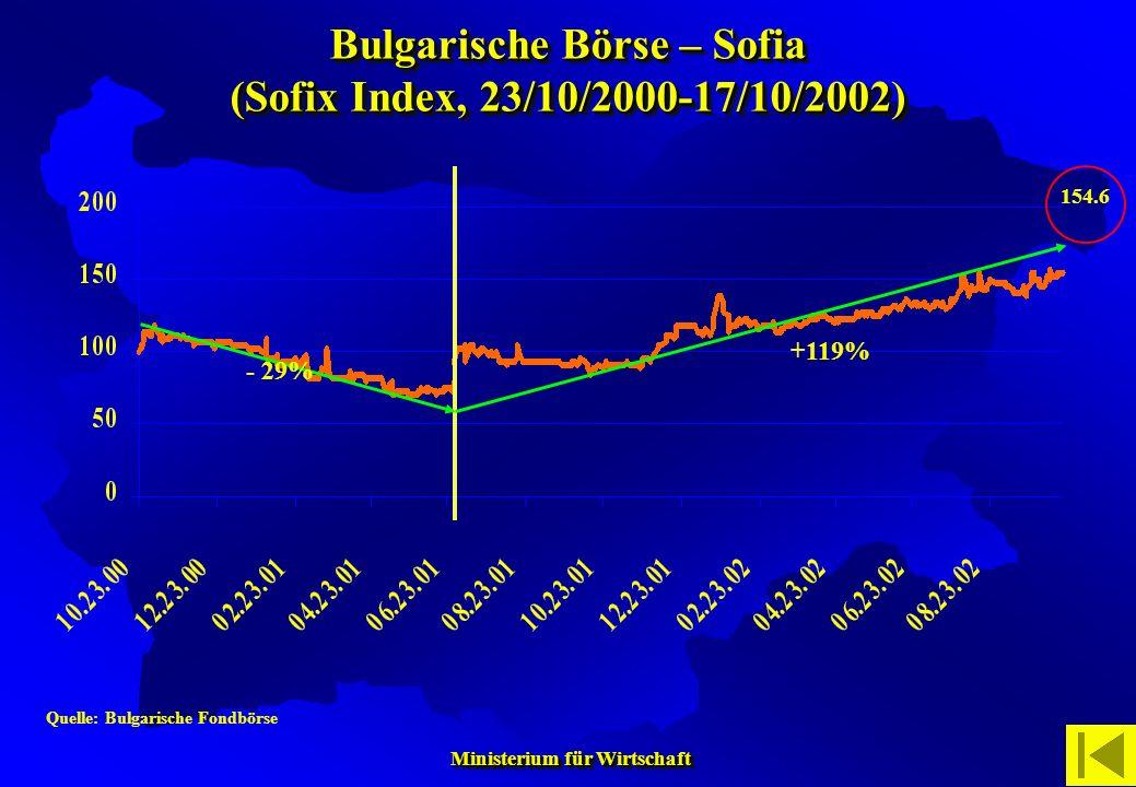 Bulgarische Börse – Sofia (Sofix Index, 23/10/2000-17/10/2002)