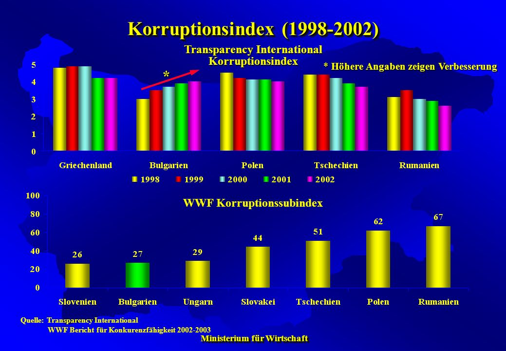Transparency International Korruptionsindex WWF Korruptionssubindex