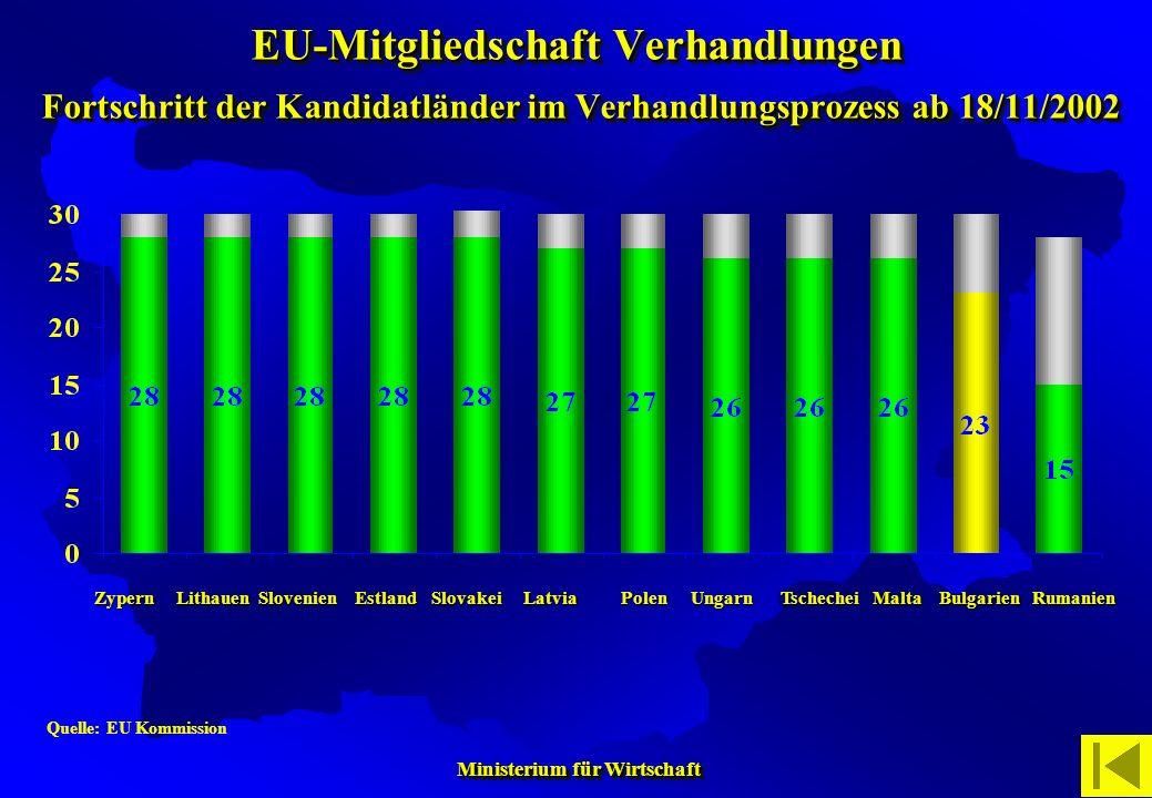 EU-Mitgliedschaft Verhandlungen Fortschritt der Kandidatländer im Verhandlungsprozess ab 18/11/2002