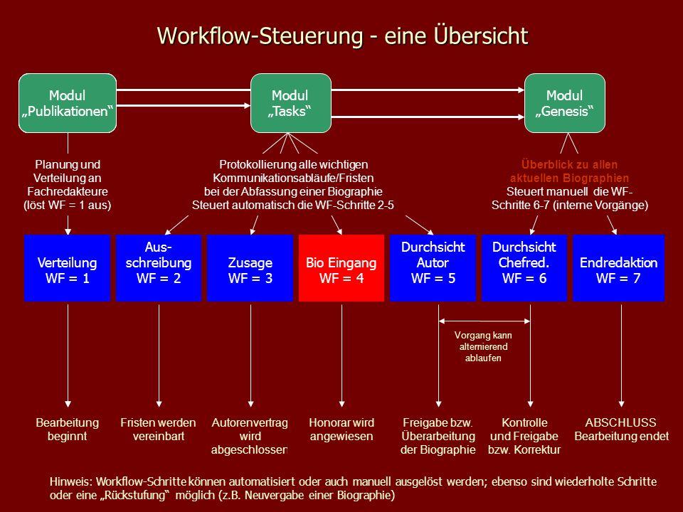 Workflow-Steuerung - eine Übersicht