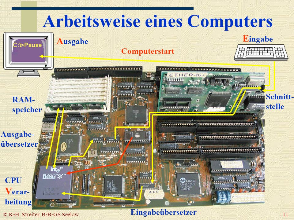 Arbeitsweise eines Computers