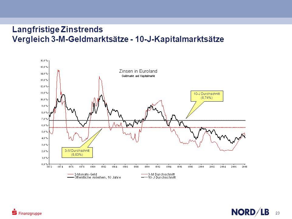 Langfristige Zinstrends Vergleich 3-M-Geldmarktsätze - 10-J-Kapitalmarktsätze