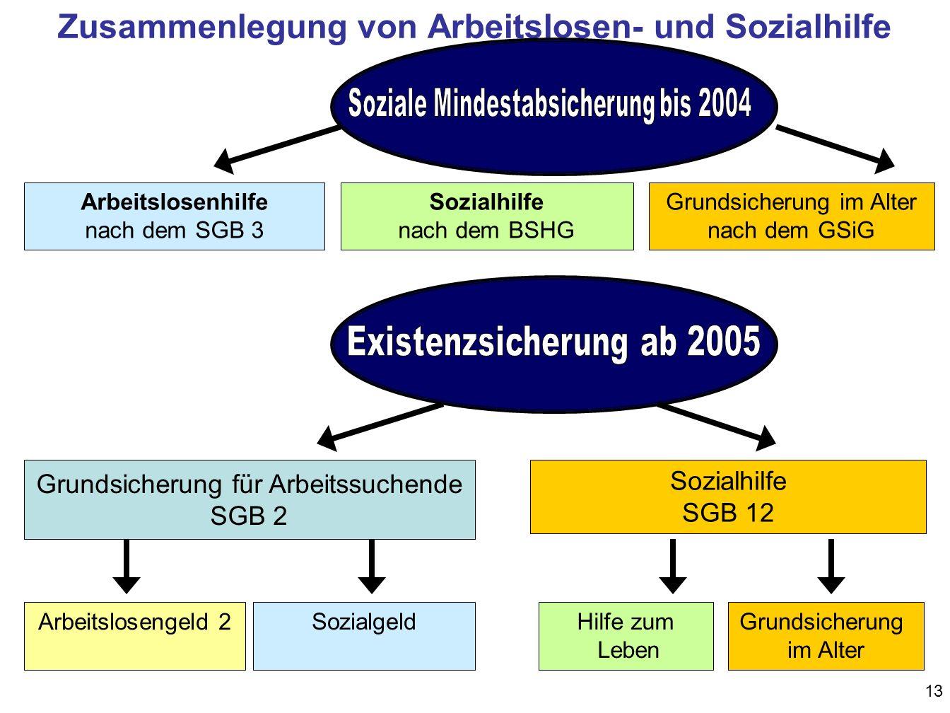 Zusammenlegung von Arbeitslosen- und Sozialhilfe