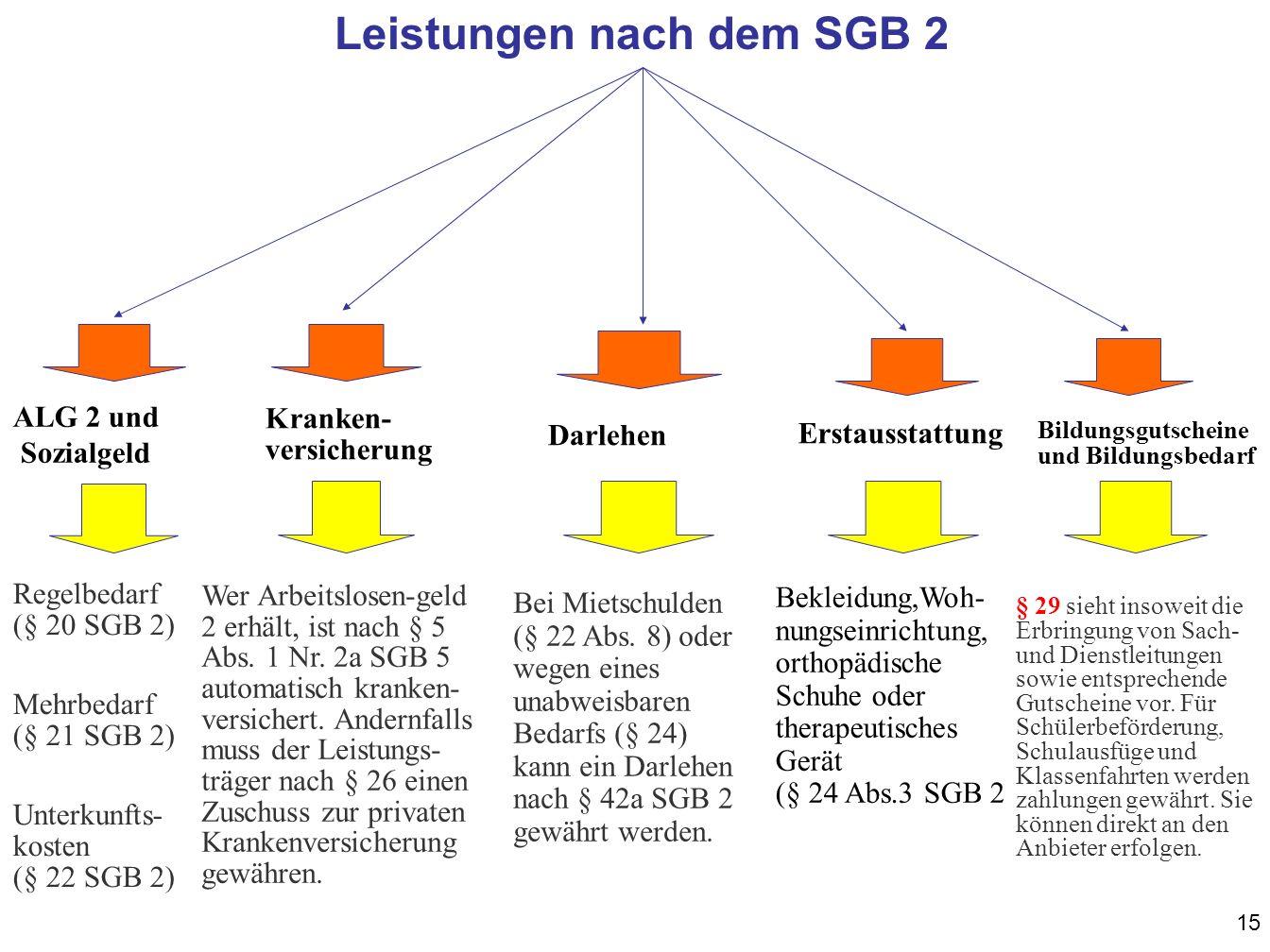 Leistungen nach dem SGB 2
