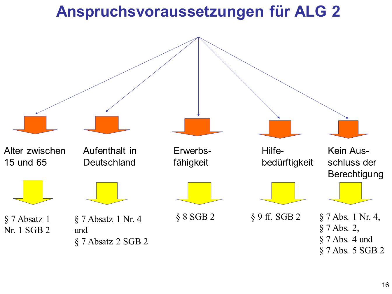 Anspruchsvoraussetzungen für ALG 2