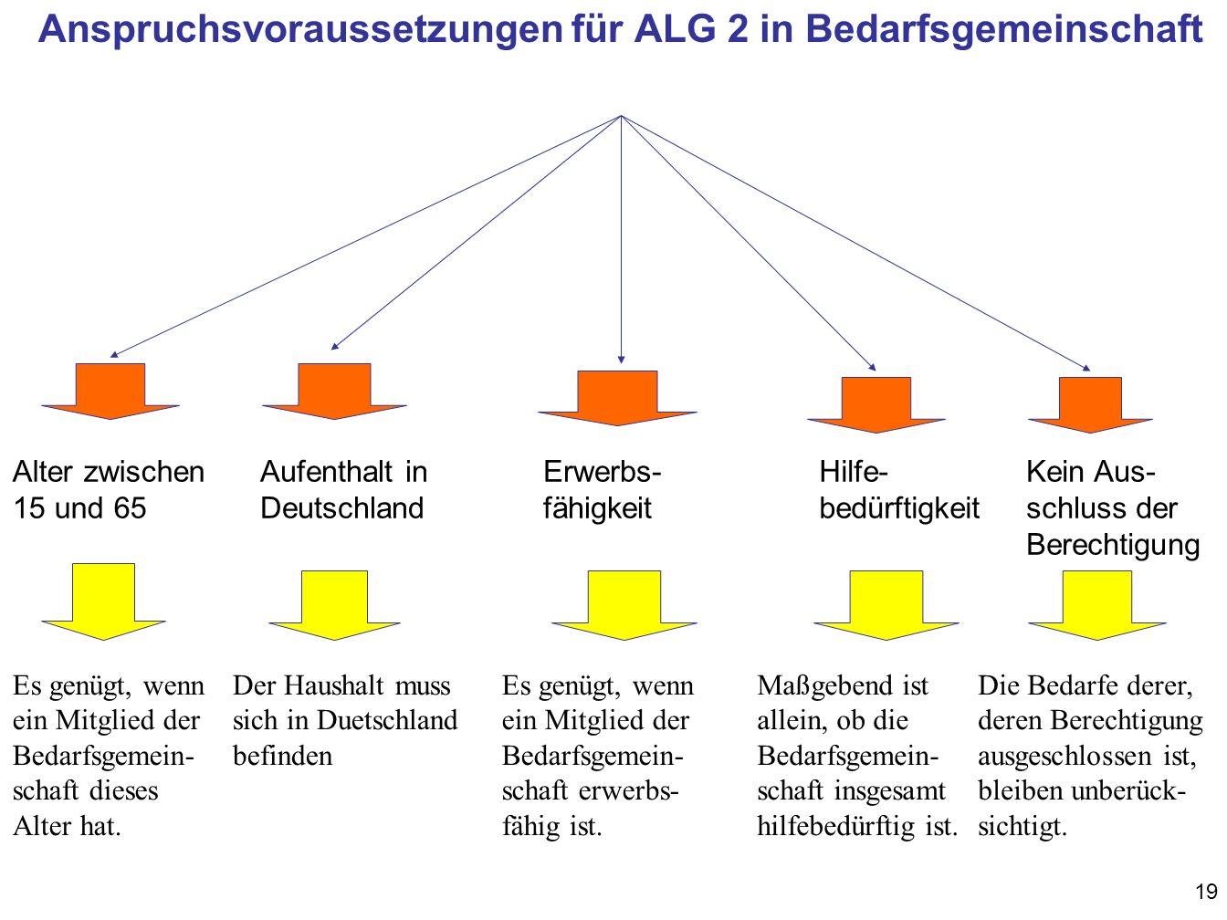 Anspruchsvoraussetzungen für ALG 2 in Bedarfsgemeinschaft