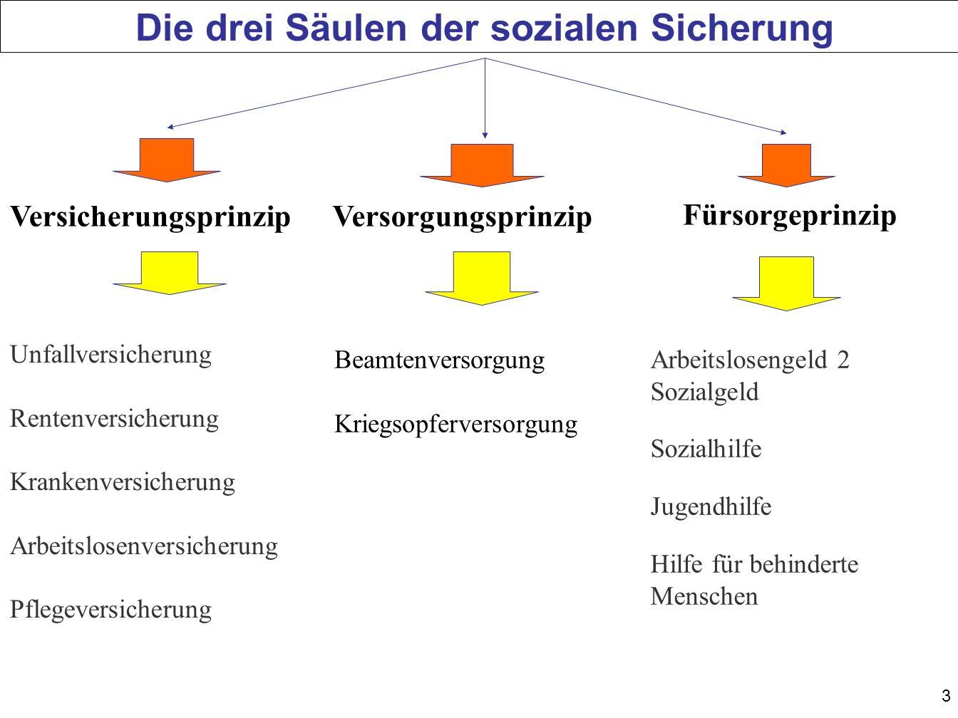 Die drei Säulen der sozialen Sicherung