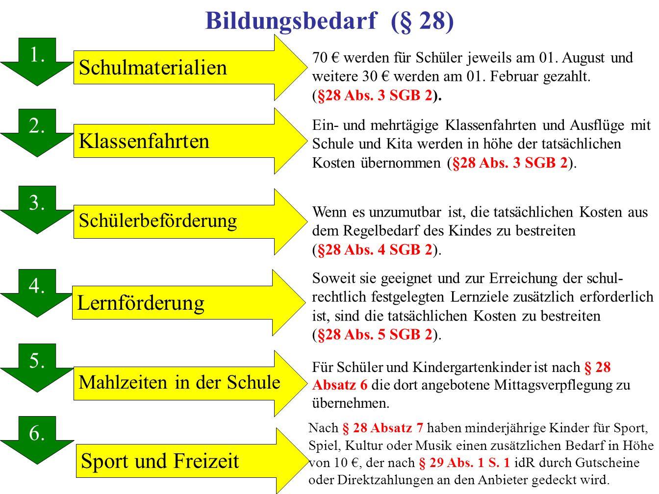 Bildungsbedarf (§ 28) 1. 1. Schulmaterialien 2. Klassenfahrten 3. 4.