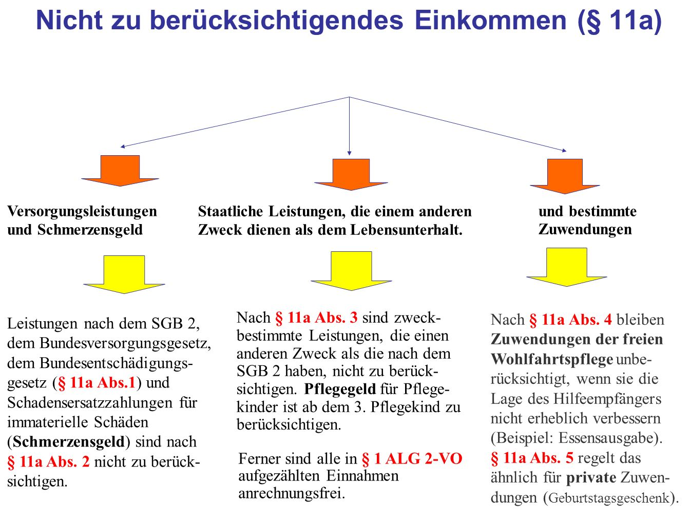 Nicht zu berücksichtigendes Einkommen (§ 11a)